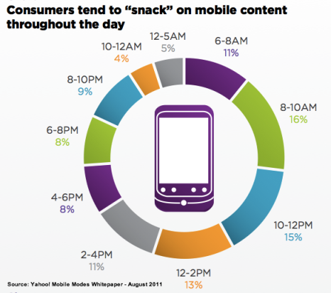 Yahoo-mobile-modes-whitepaper-24_7-mobile-usage