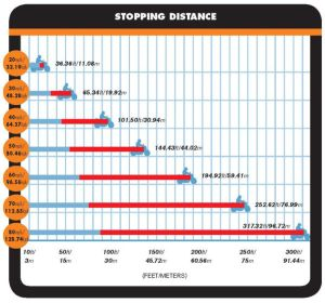 Tip164_stopping-distance-590x551